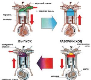 Четырехтактный двигатель: устройство и порядок работы