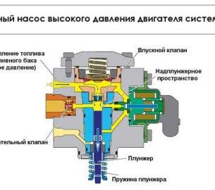 Топливная система дизельного автомобильного двигателя: устройство и принцип работы
