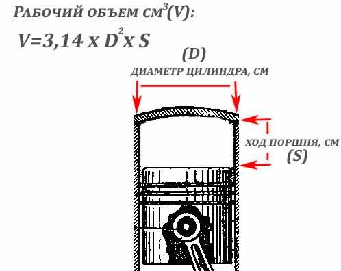 Что означает рабочий объем двигателя