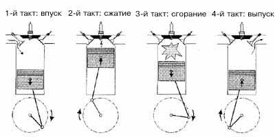 Принцип работы инжекторного двигателя автомобиля - теория